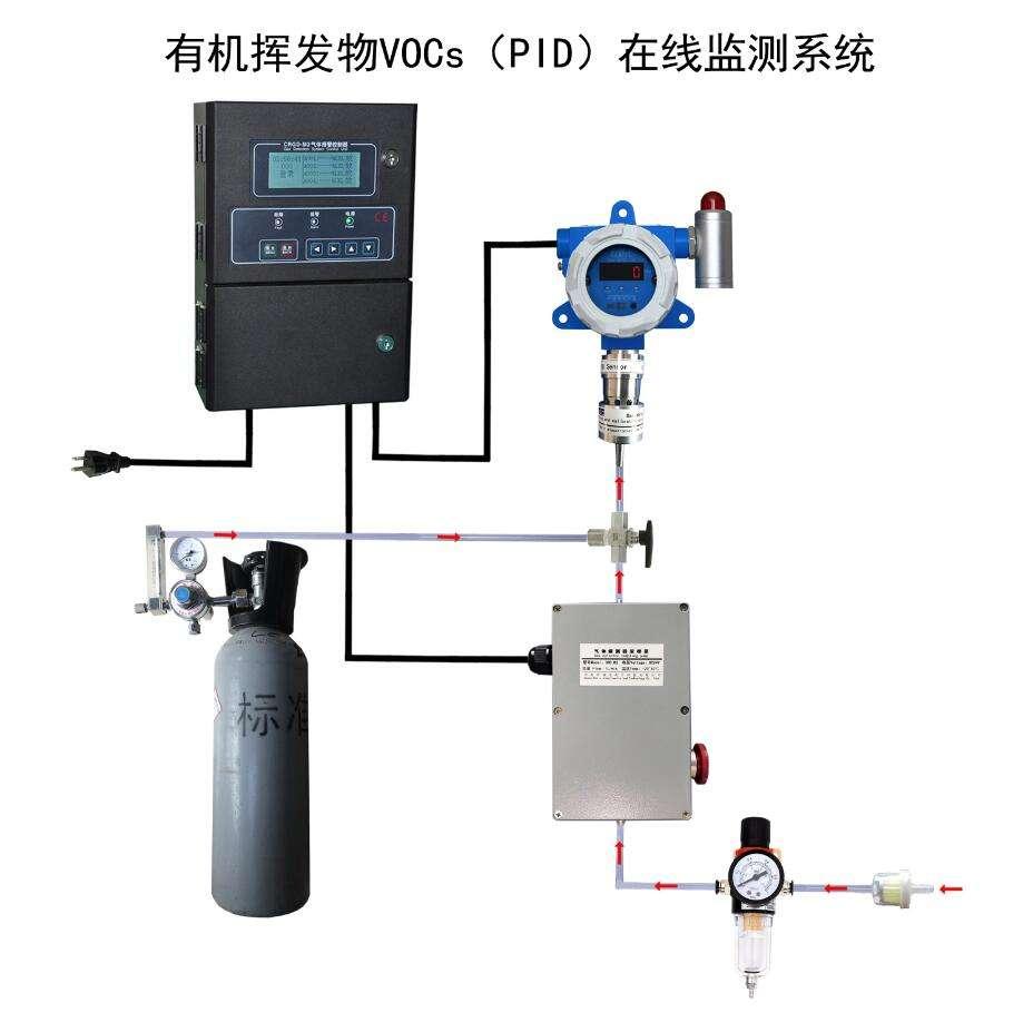 VOCS监测系统